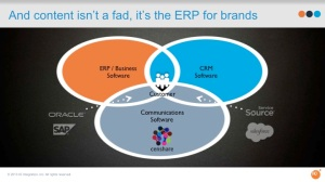 ERP censhare omni-channel content marketing
